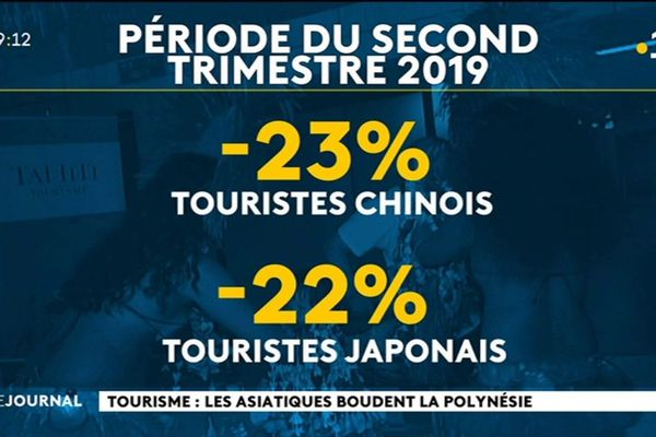 Baisse du tourisme asiatique