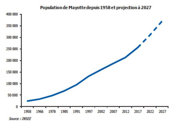 population Mayotte