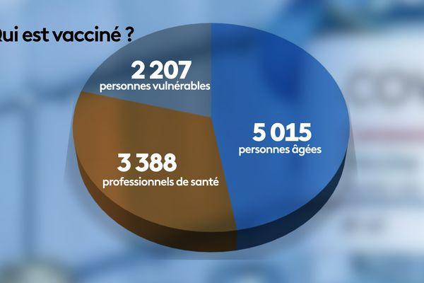 Qui est vacciné ?