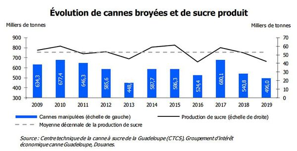 stats cannes guadeloupe