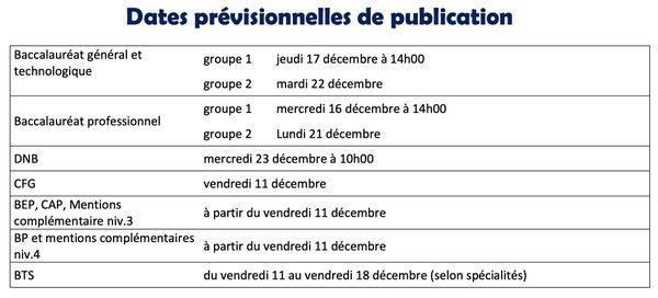 Date publication examens