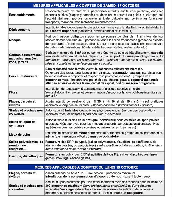Mesures état d'urgence sanitaire Guadeloupe