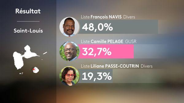 Résultats municipales Saint-Louis Marie-Galante