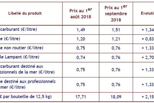 Tableau prix carburant septembre 2018