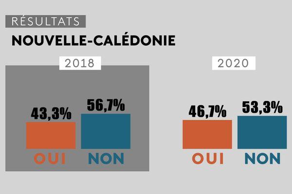 Référendum 2020, comparatif avec référendum 2018