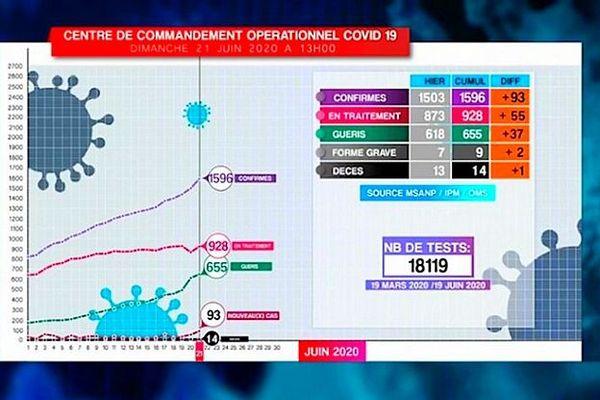 Tableau Covid-19 Madagascar 21 juin 2020