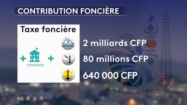 Infographie sur la contribution foncière, 2018