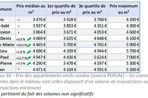 Immobiliers transactions 07/2017-06/2018 prix appartements neufs par communes 251018