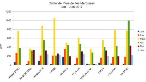 Des mois de mars et avril particulièrement arrosés