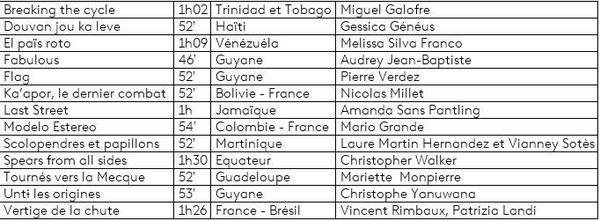 Liste FIFAC