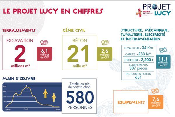 Lucy en chiffres