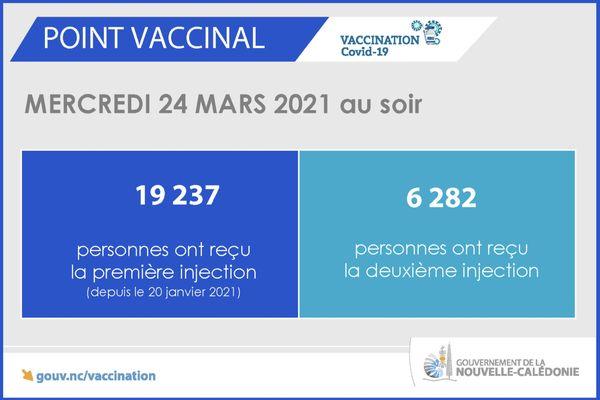 Point vaccinal du 24 mars 2021