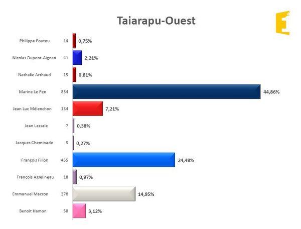 Tairapu Ouest