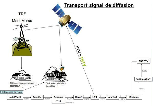 Le parcours des images : le tour de la Terre en sept secondes