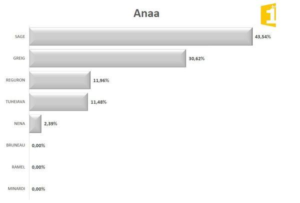Législatives 2017 1er tour : résultats Anaa