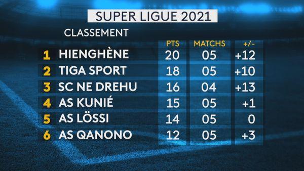 Super ligue : classement du 16 mai 2021
