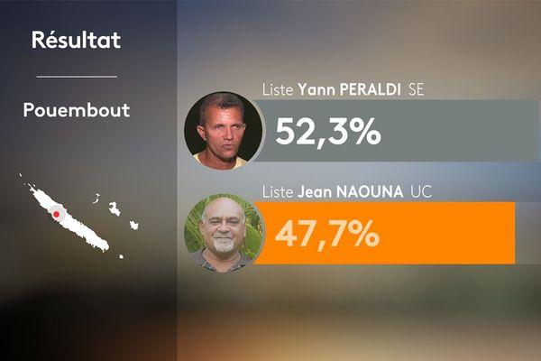 Résultats du 1er tour des municipales à Pouembout