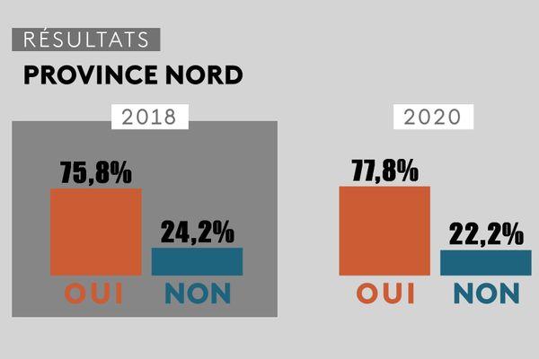 Référendum 2020, comparatif avec 2018, province Nord