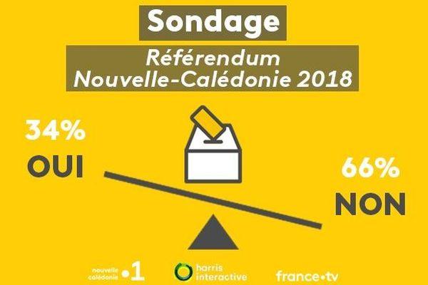 Résultat sondage référendum NC
