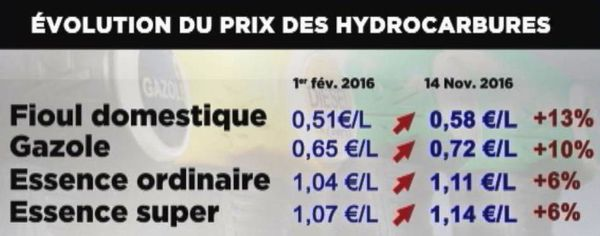 Prix hydrocarbures