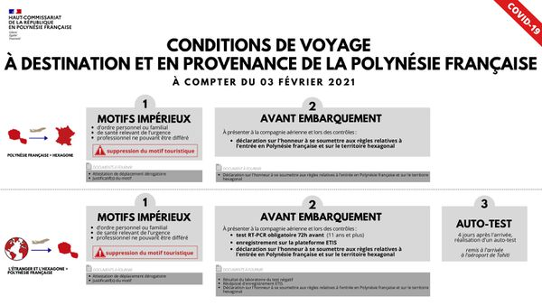 Conditions entrée polynésie