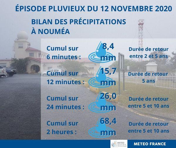 Bilan des pluies du 12 novembre 2020 à Nouméa
