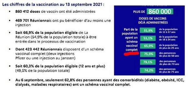 Impfzahlen der Regionalen Gesundheitsbehörde von Réunion 170921