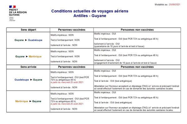Conditions de voyages aériens entre les Antilles et la Guyane