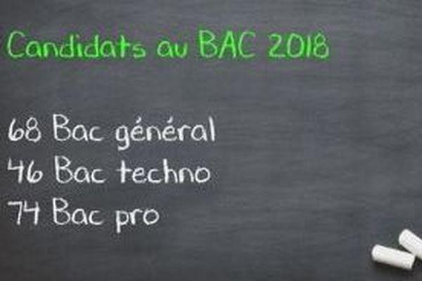 Examen Baccalauréat 2018