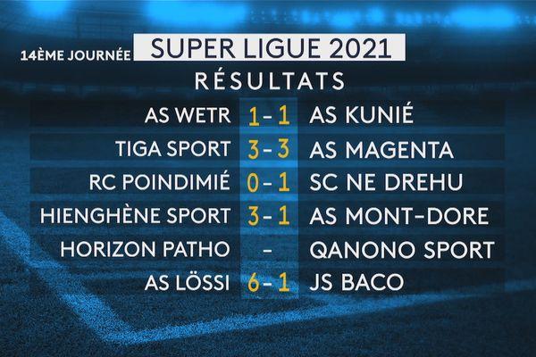 Super ligue de foot 2021, résultats 14e journée, 17 et 18 juillet