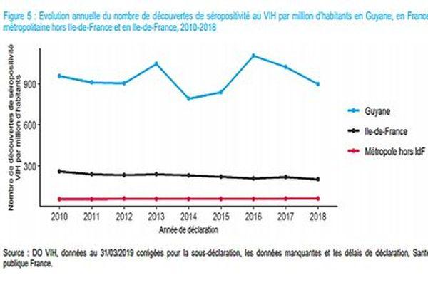 Evolution annuelle du nombre de découvertes de séropositivité au VIH par million d'habitants en Guyane