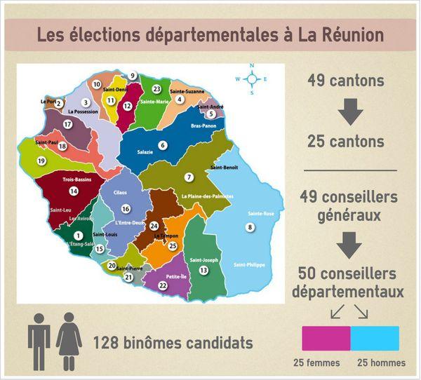 Départementales à La Réunion