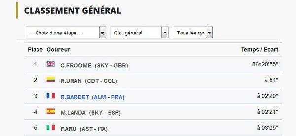 Classement général du Tour de France 2017