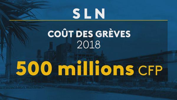 Coût des grèves à la SLN en 2018