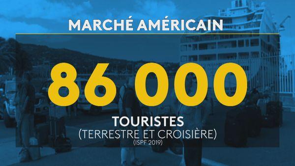voyagistes touristes américains