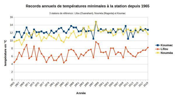 Les records de températures basses
