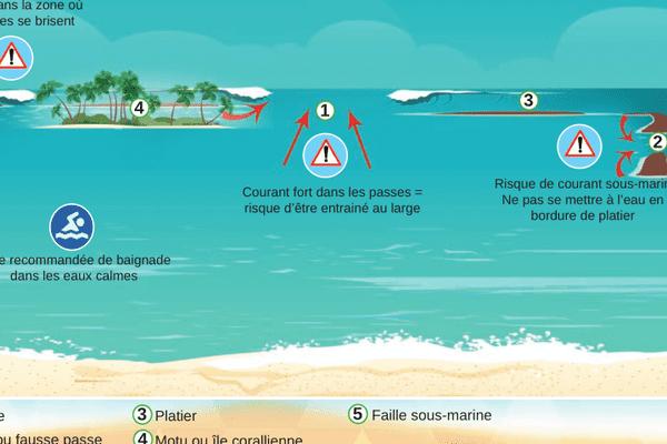 Le dépliant synthétise les principaux dangers de la baignade en lagon