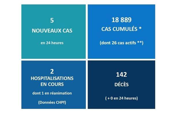 Covid : 26 cas actifs