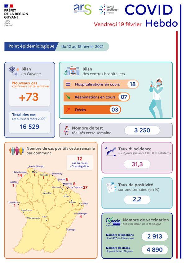 Coronavirus : point sur la situation épidémiologique