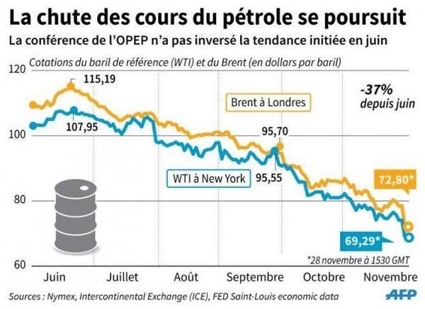 Baisse du baril de pétrole : le prix des billets d'avion va diminuer