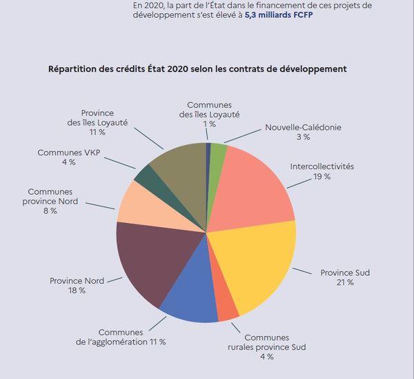 En 2020, les dépenses de l'Etat s'évaluent à plus de 178 milliards de frs CFP