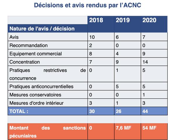 Autorité de la concurrence : bilan 2020 tableau