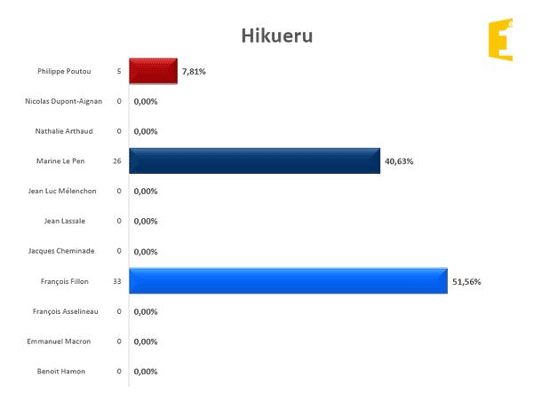 Hikueru