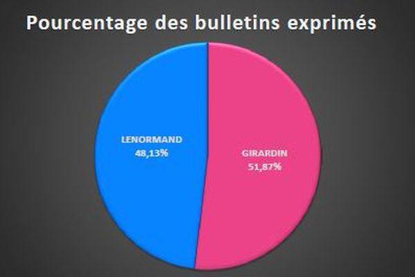 graphique résultats