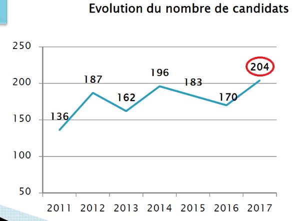 évolution des candidats au bac 2011 - 2017