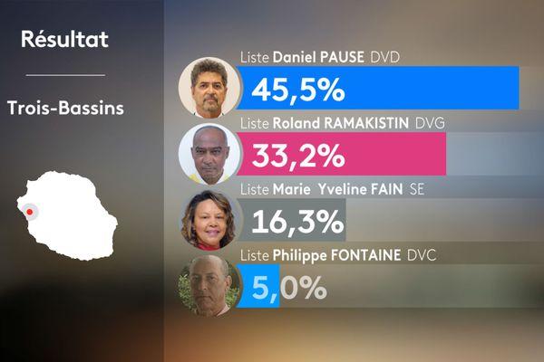 Résultats 1er tour municipales 2020 - TROIS-BASSINS