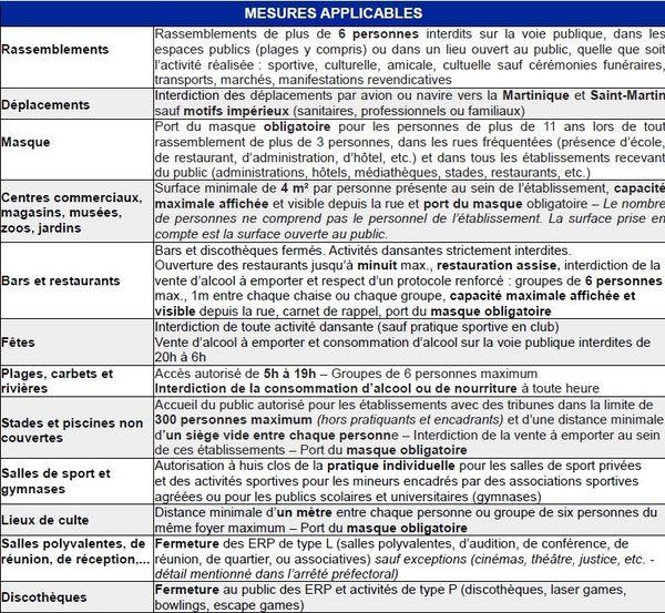 Mesures anti-Covid - 29 octobre 2020