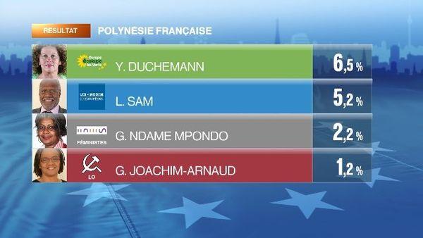 euro polynésie 5-8