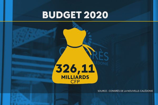 Budget supplémentaire global de la Nouvelle-Calédonie