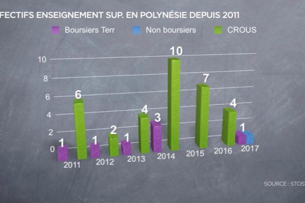 Effectif étudiants de Wallis et Futuna en Polynésie Française depuis 2011